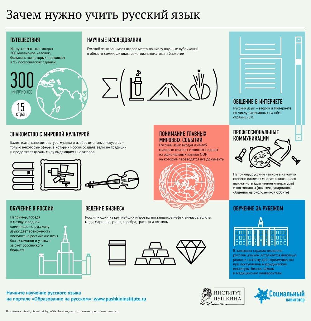 Зачем учить русский язык