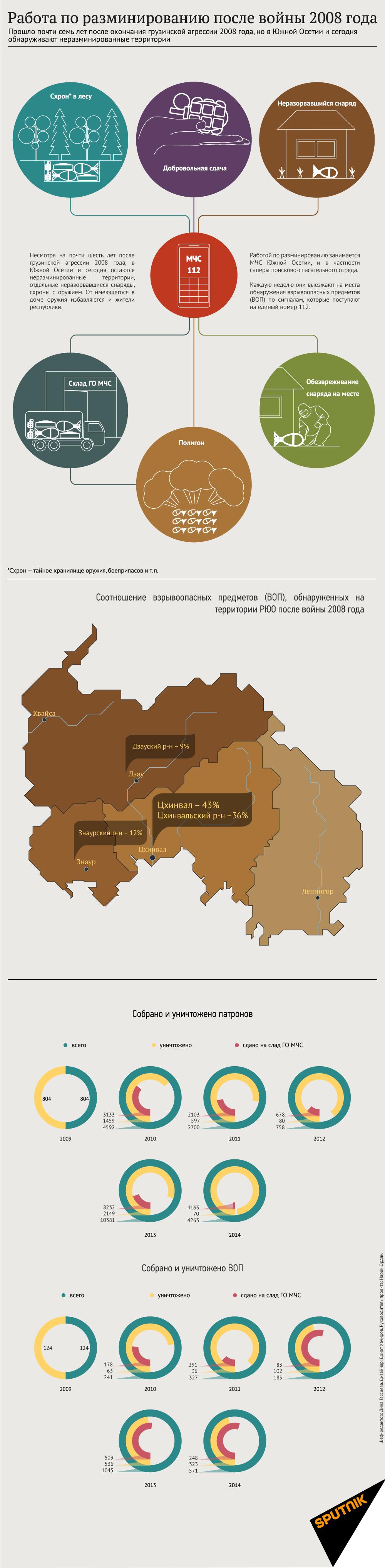 МЧС Южной Осетии обезвредило около 2,5 тыс. ВОП