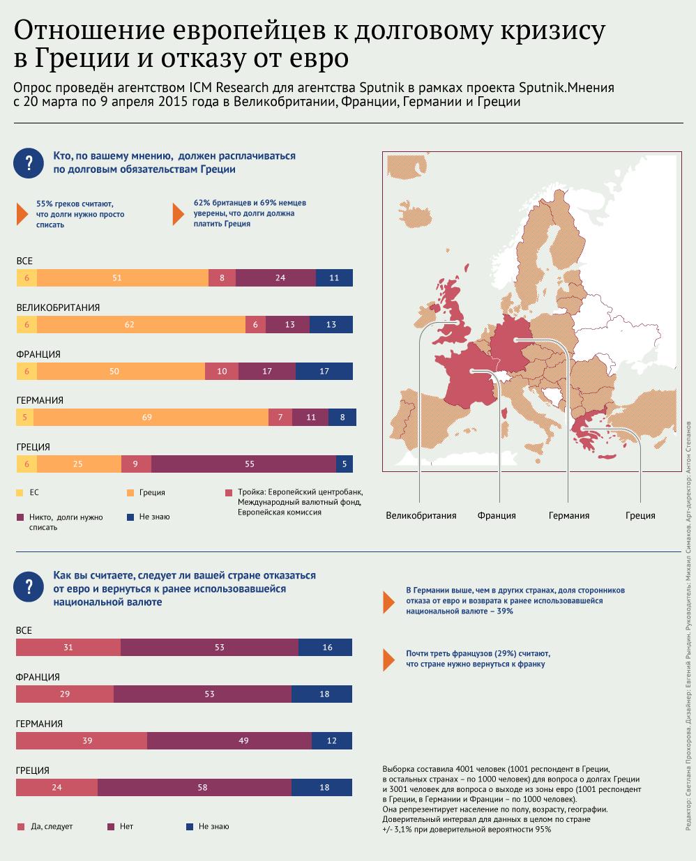 Европа не хочет платить за Грецию