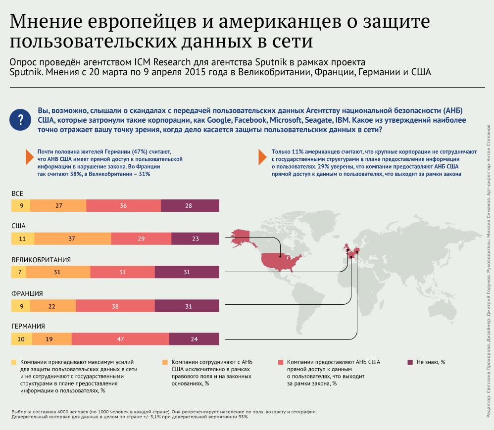 Мнение американцев и европейцев о защите пользовательских данных в сети