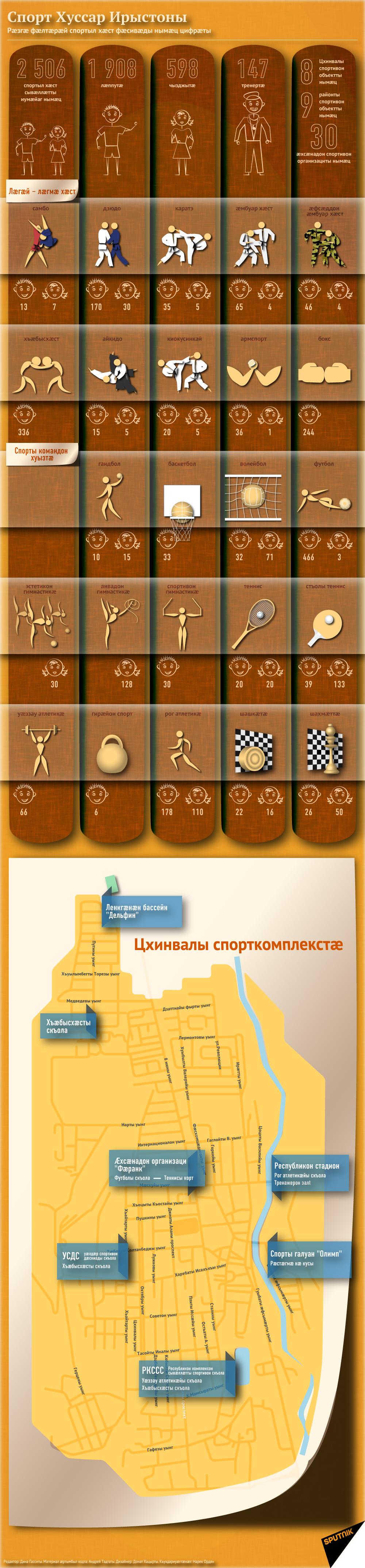 Спорт Хуссар Ирыстоны