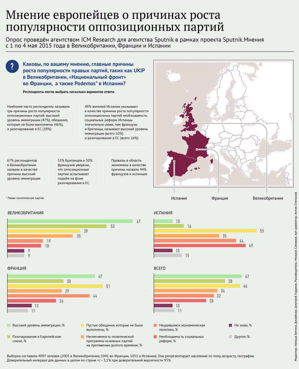 Популярность оппозиционных партий в Европе