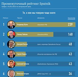 Промежуточный рейтинг Sputnik