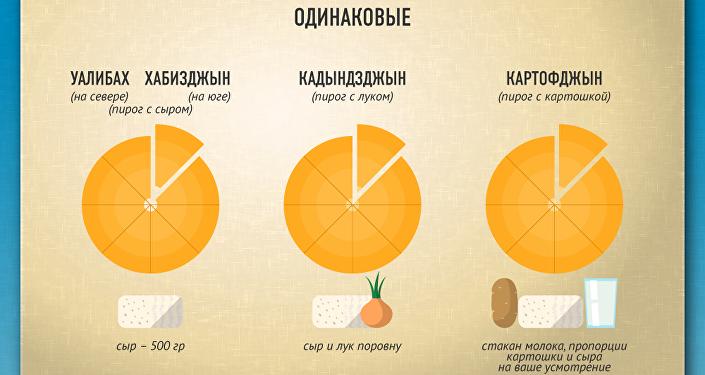 Осетинские пироги, север – юг