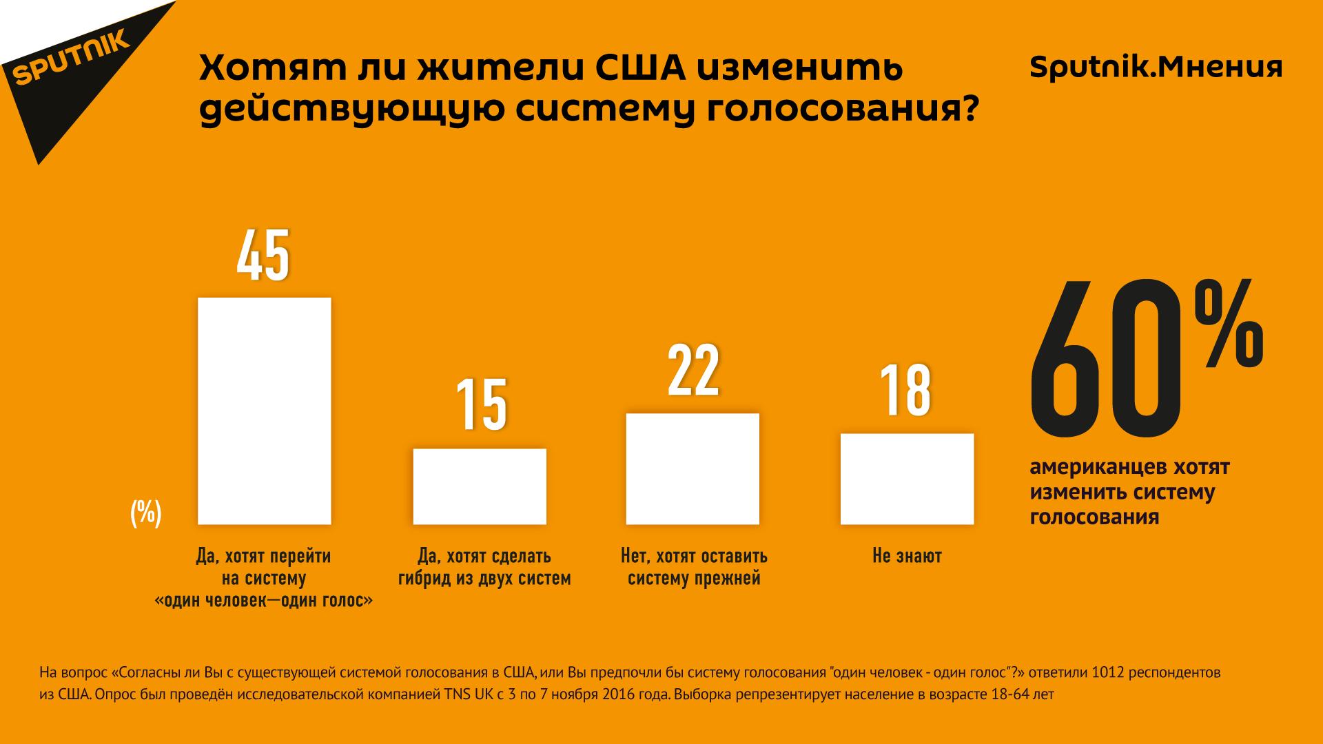 Данные опроса Sputnik. Мнения