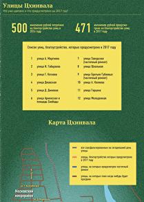 Улицы Цхинвала 2016 - 2017