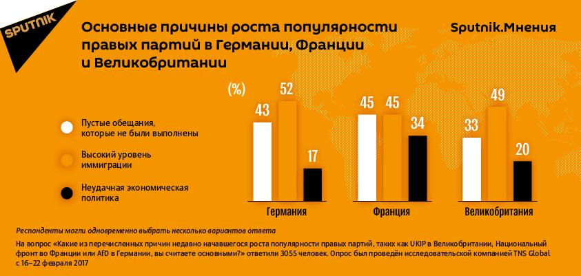 Опрос о популярности правых партий, проведенный Sputnik.Мнения