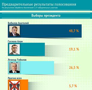 Предварительные результаты голосования