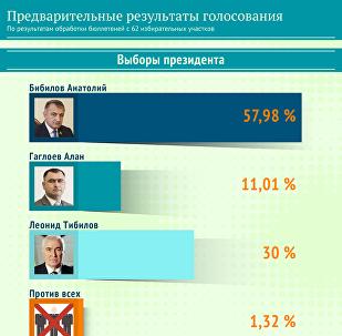 Предварительные результаты голосования 2