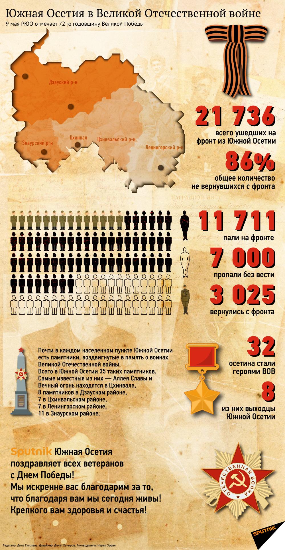 Южная Осетия в Великой Отечественной войне