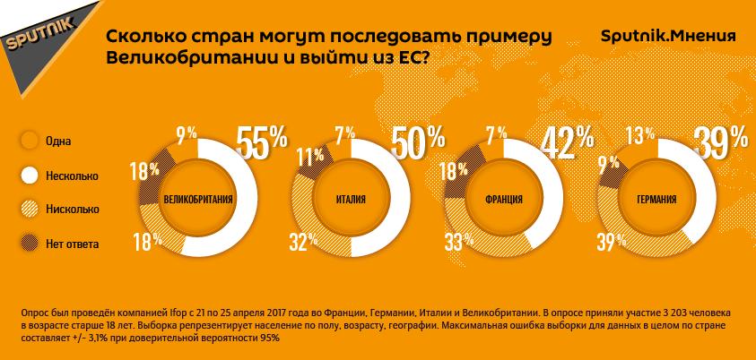 Данные опроса Sputnik.Мнения