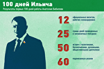 100 дней Ильича