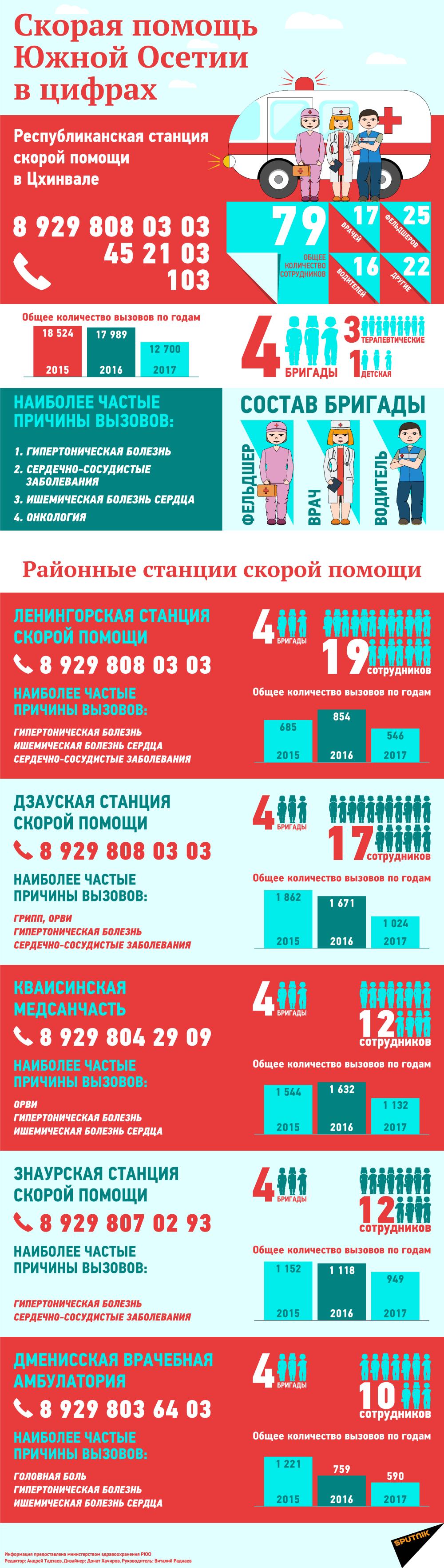 Скорая помощь  Южной Осетии  в цифрах