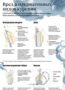 Вред альтернативных способов курения