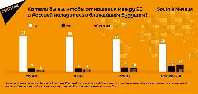 Большинство европейцев хотят улучшения отношений с Россией
