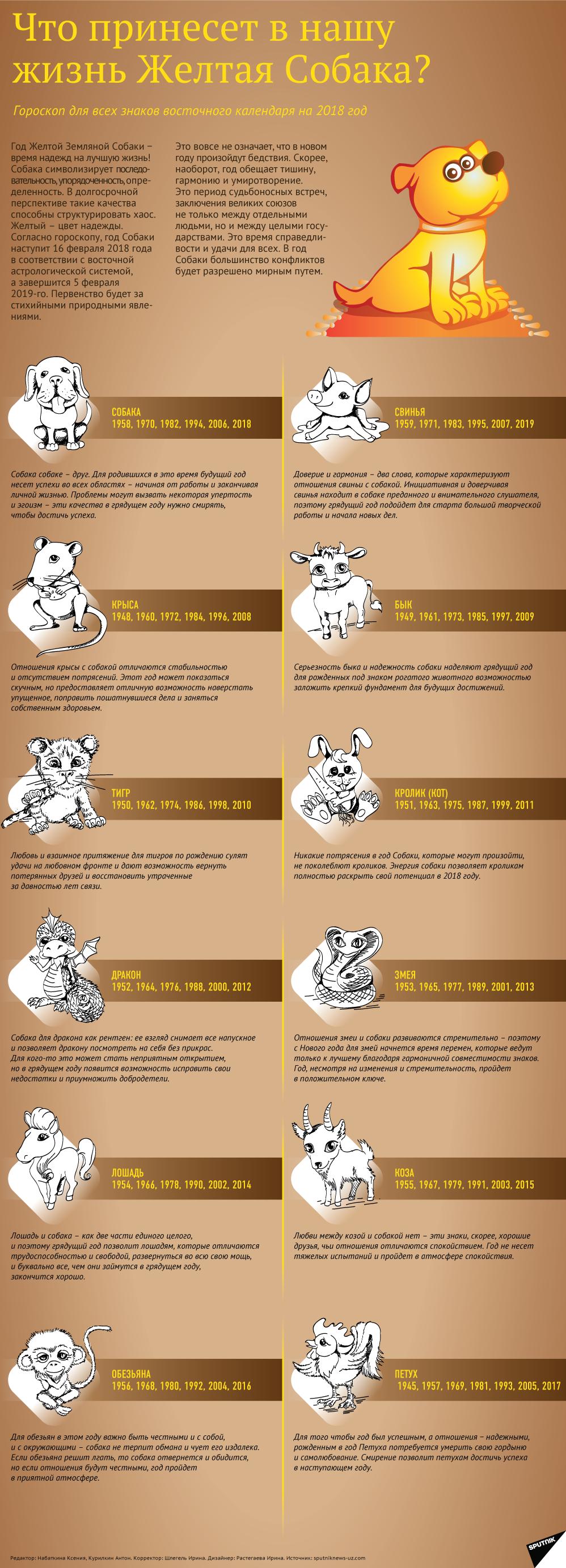 Китайский гороскоп на 2018 год