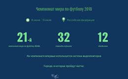 Главные спортивные события 2018 года
