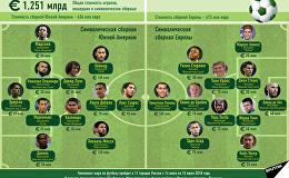 Символические сборные Южной Америки и Европы на ЧМ-2018