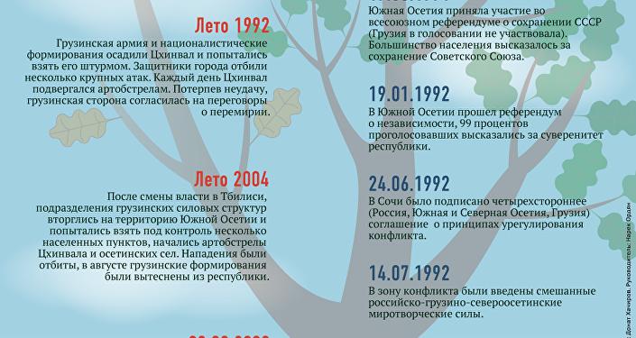 Республике Южная Осетия - 25